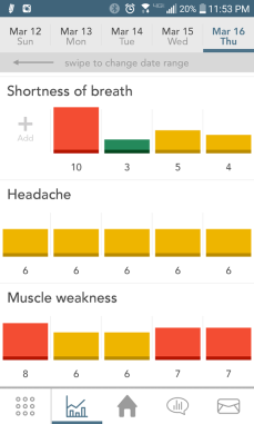 symptoms graphs small